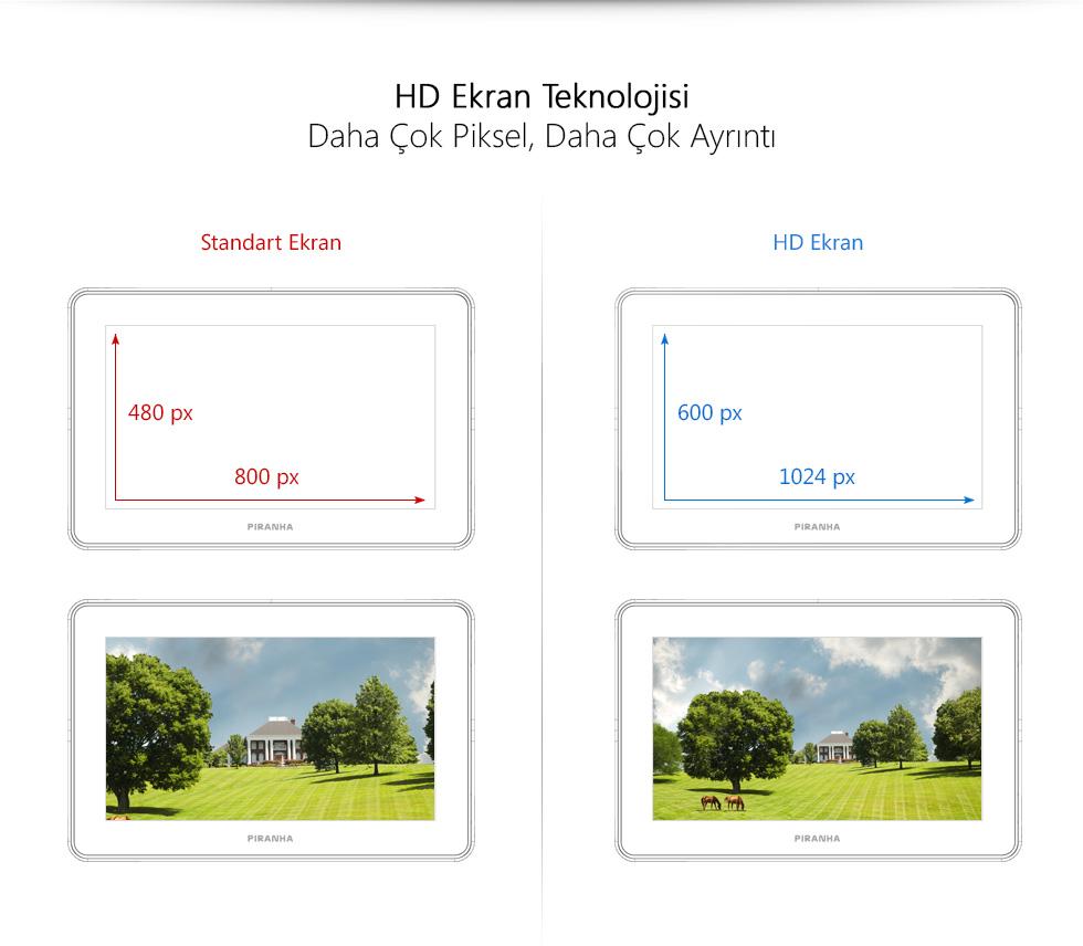 Aristo II Tab 7.0-HD Ekran Teknolojisi